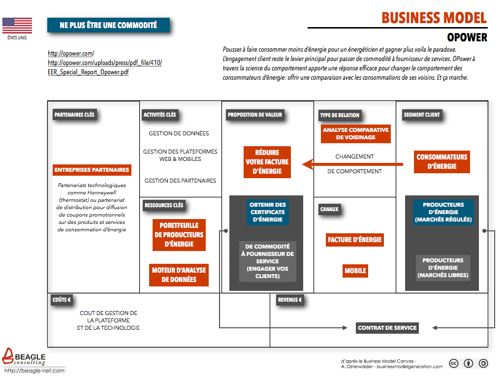 Business Model Opower