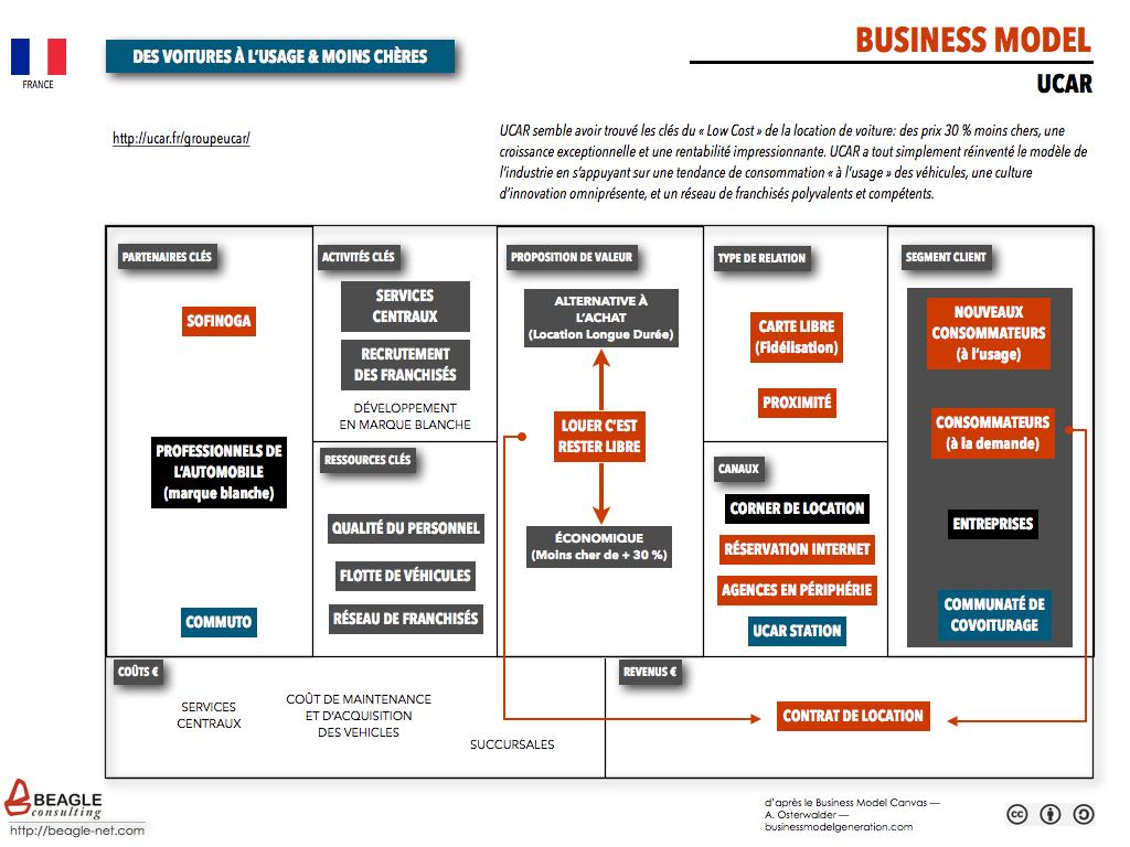 Business Model UCAR – Des Voitures à l'Usage Moins Chères
