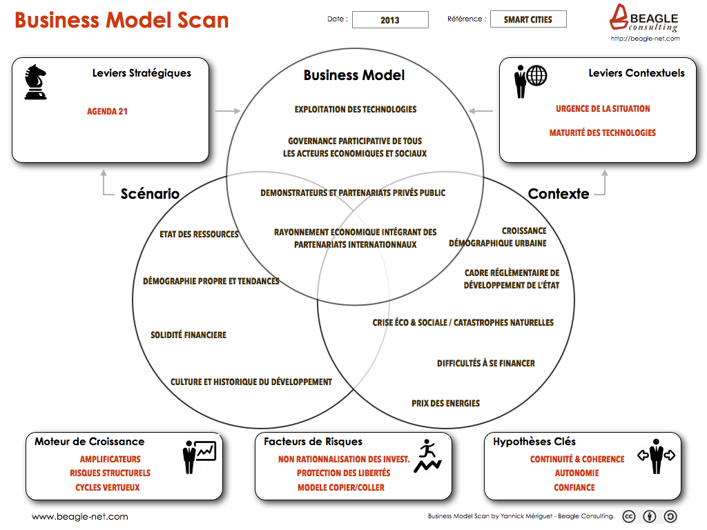De 9 bouwstenen van het Business Model Canvas