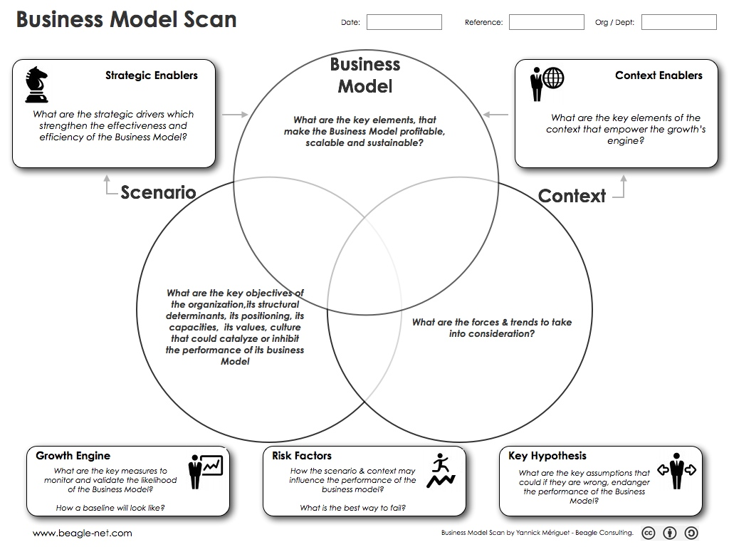 Business Model Scan