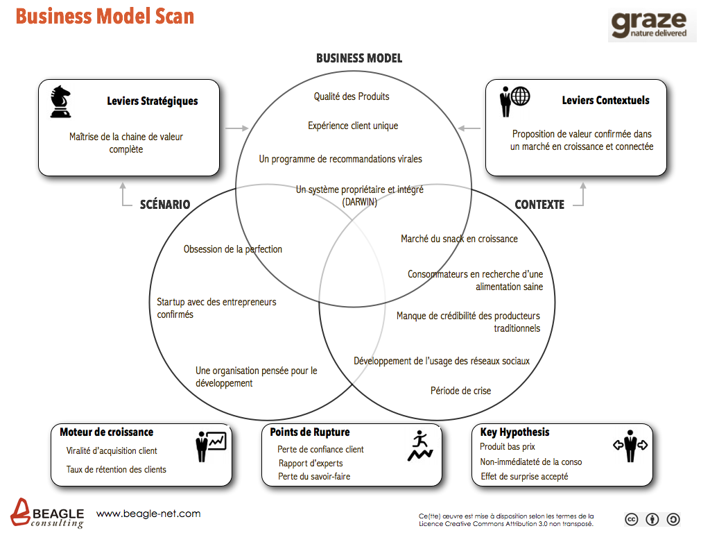 Graze Business Model Scan