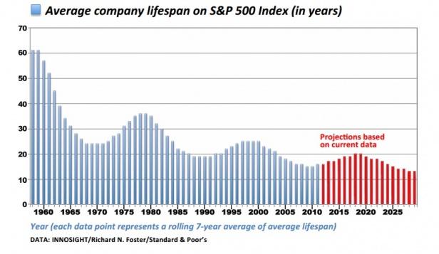 Esperance de vie des entreprises