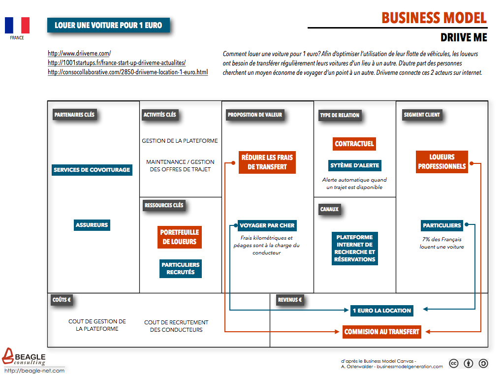 Business Model - DriiveMe