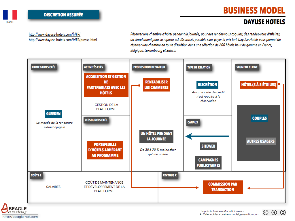Business Model Dayuse Hotels