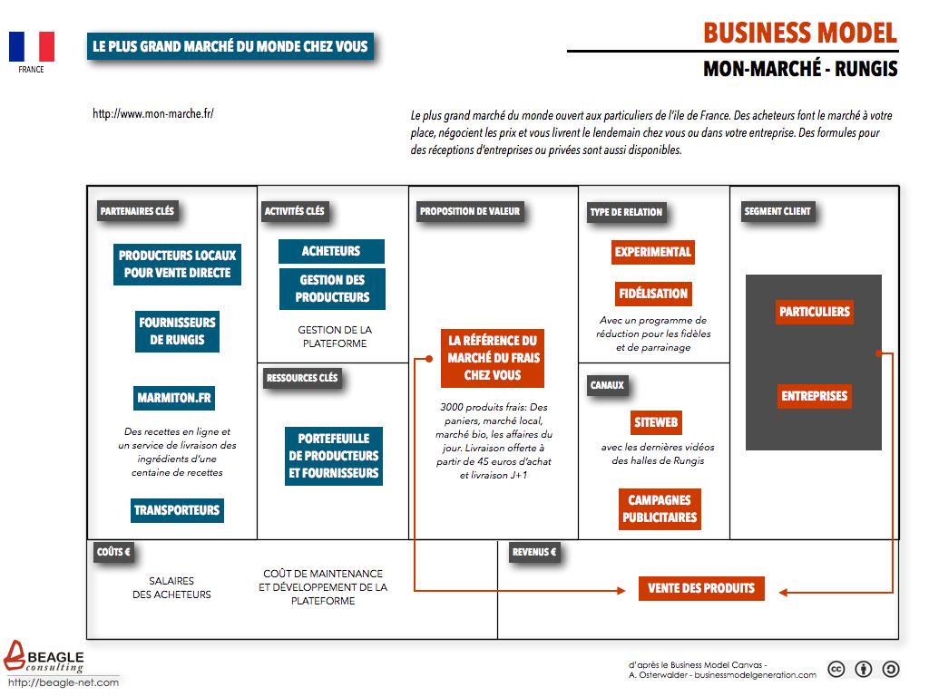 Business Model Mon-Marché-Rungis